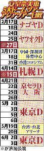 安室奈美恵5大ドームツアー・アジアツアー日程