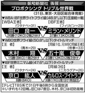 31日のプロボクシング トリプル世界戦
