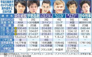 平昌五輪男子のメダル有力海外選手と日本代表