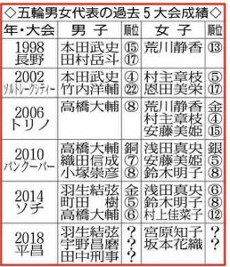五輪男女代表の過去5大会成績