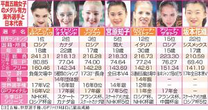 平昌五輪女子のメダル有力海外選手と日本代表