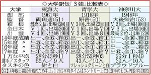 大学駅伝「3強」比較表