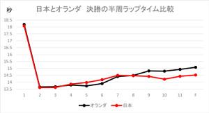 決勝の半周ラップタイム比較