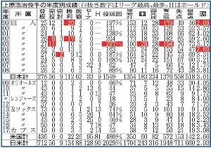 上原浩治投手の年度別成績