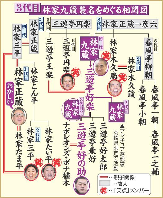 3代目・林家九蔵襲名をめぐる相関図