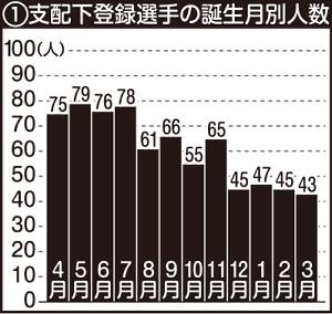 プロ野球支配下登録選手の誕生月別人数