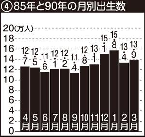 85年と90年の誕生月別人数