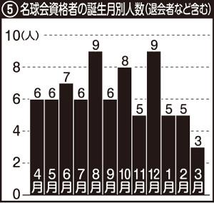 名球会資格者の誕生月別人数(退会者など含む)