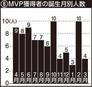 プロ野球リーグMVP獲得者の誕生月別人数