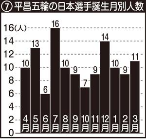 平昌五輪の日本選手誕生月別人数