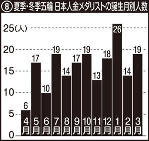 夏季・冬季五輪 日本人金メダリストの誕生月別人数