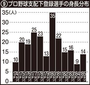プロ野球支配下登録選手の身長分布