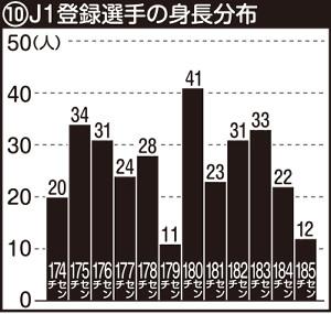 J1登録選手の身長分布