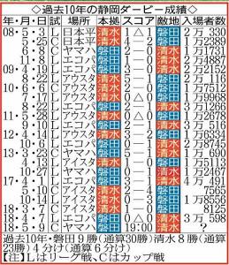 過去10年の静岡ダービー成績