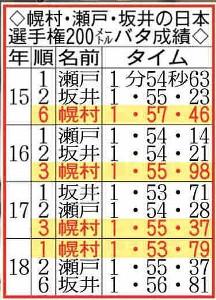 幌村、瀬戸、坂井の日本選手権200バタ成績