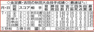金足農・吉田の秋田大会投手成績