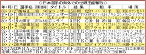 日本選手の海外での世界王座奪取