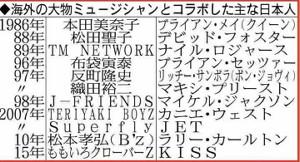 海外の大物ミュージシャンとコラボした主な日本人