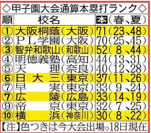 甲子園大会チーム別通算本塁打ランク