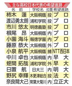 主な高校日本代表の進路希望