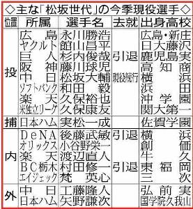 主な「松坂世代」の今季現役選手
