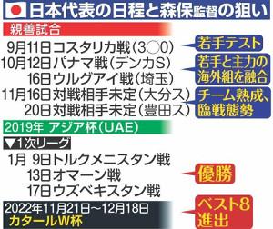 日本代表の日程