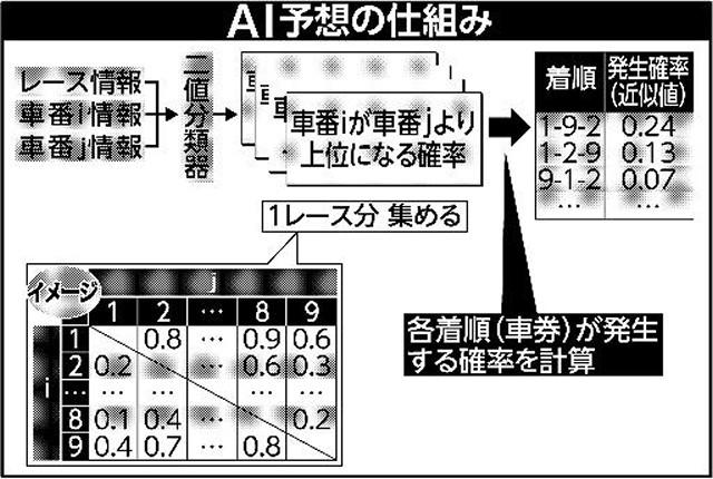 AI予想の仕組み
