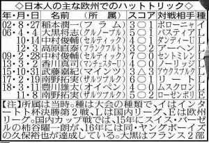 日本人の主な欧州でのハットトリック