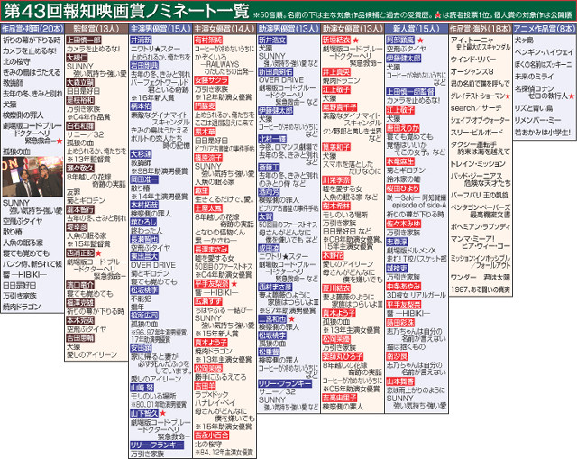 第43回報知映画賞ノミネート一覧