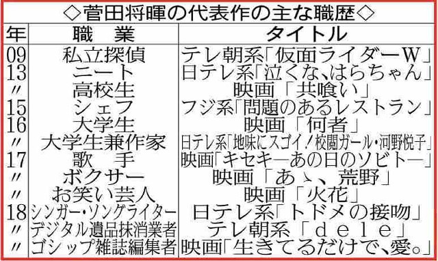 菅田将暉の代表作の主な職歴