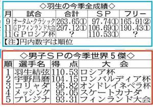 羽生の今季全成績と男子SPの今季世界5傑