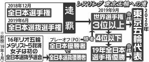 レスリング東京五輪への道