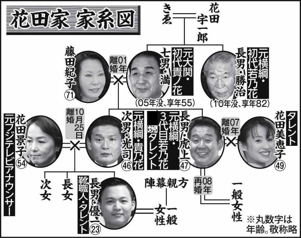 花田家 家系図