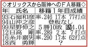 オリックスから阪神へのFA移籍