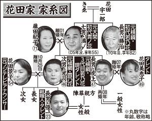 花田家の家系図