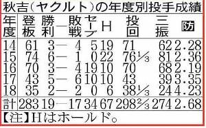秋吉の年度別投手成績