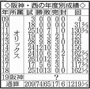阪神・西の年度別成績