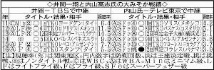 井岡一翔と内山高志氏の大みそか戦績