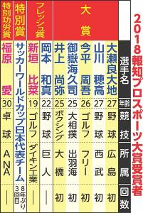 2018報知プロスポーツ大賞受賞者
