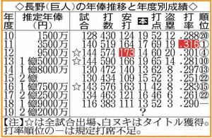長野の年俸推移と年度別成績