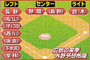 広島の来季の外野予想布陣
