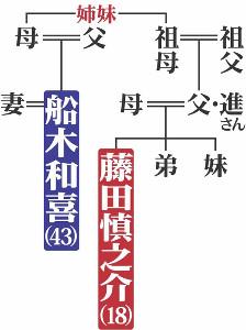藤田慎之介の系図