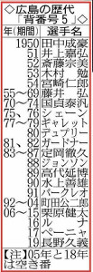広島の歴代「背番号5」