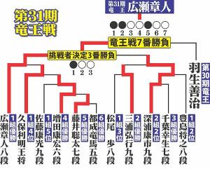 第31期竜王戦決勝トーナメント