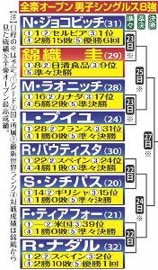 全豪OP男子シングルス8強