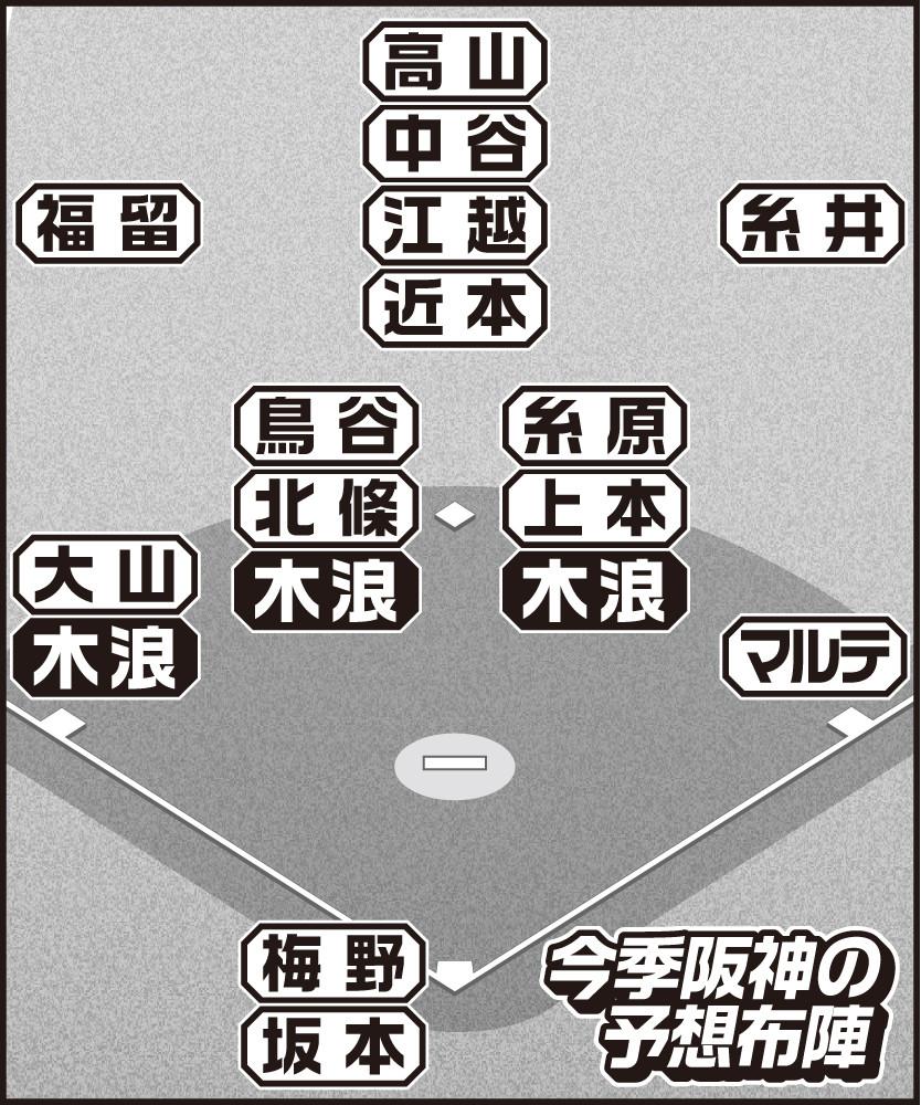 今季阪神の予想布陣
