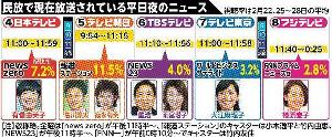 平日夜ニュース