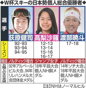 W杯スキーの日本勢個人総合優勝者