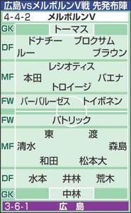 広島vsメルボルンV戦の先発布陣