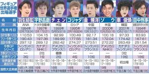 フィギュア世界選手権出場の男子選手